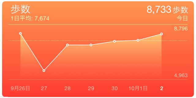iOS8の新アプリ ヘルスケアがいつもまにか使えるようになっていて、記録も自動的に開始していたので設定してみた。